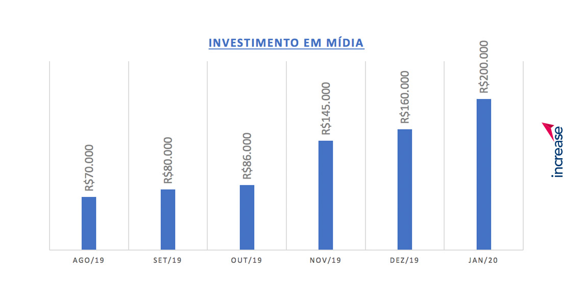 Investimento em Mídia